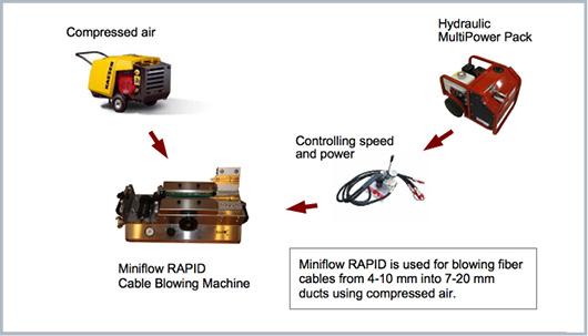 máquina de soplado de fibra óptica Miniflow