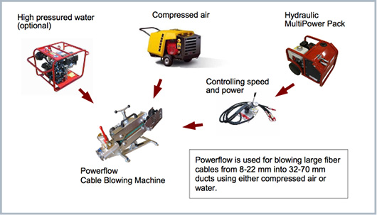 máquina de soplado de fibra óptica Powerflow